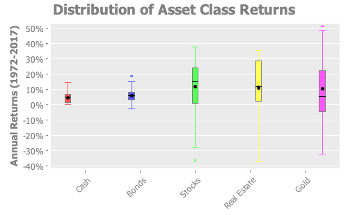 Distribution of Asset Class Returns
