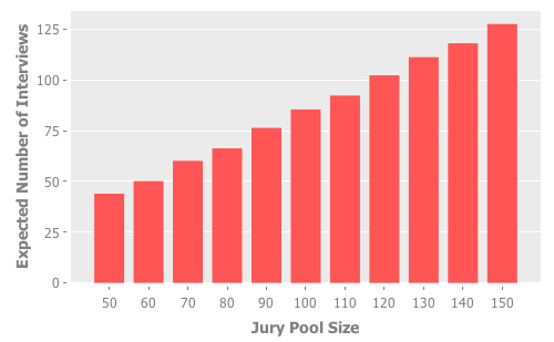Expected number of juror interviews based on jury pool size
